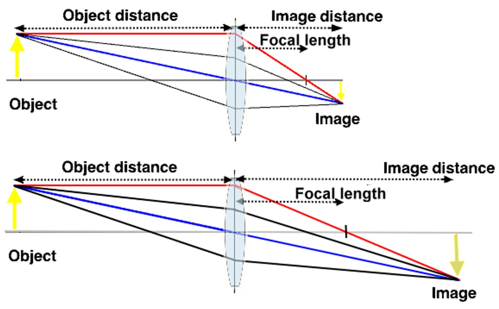 focal length and aperture relationship questions